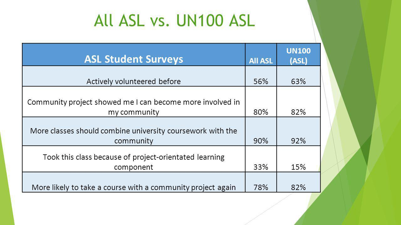All ASL vs.