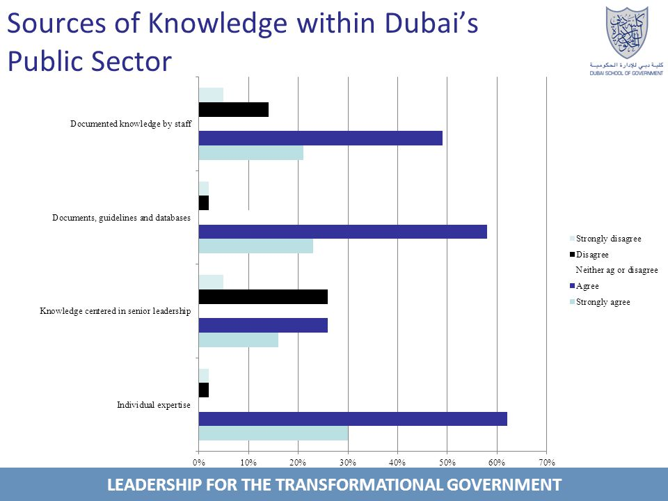 LEADERSHIP FOR THE TRANSFORMATIONAL GOVERNMENT Sources of Knowledge within Dubais Public Sector
