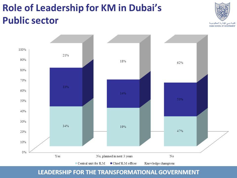 LEADERSHIP FOR THE TRANSFORMATIONAL GOVERNMENT Role of Leadership for KM in Dubais Public sector