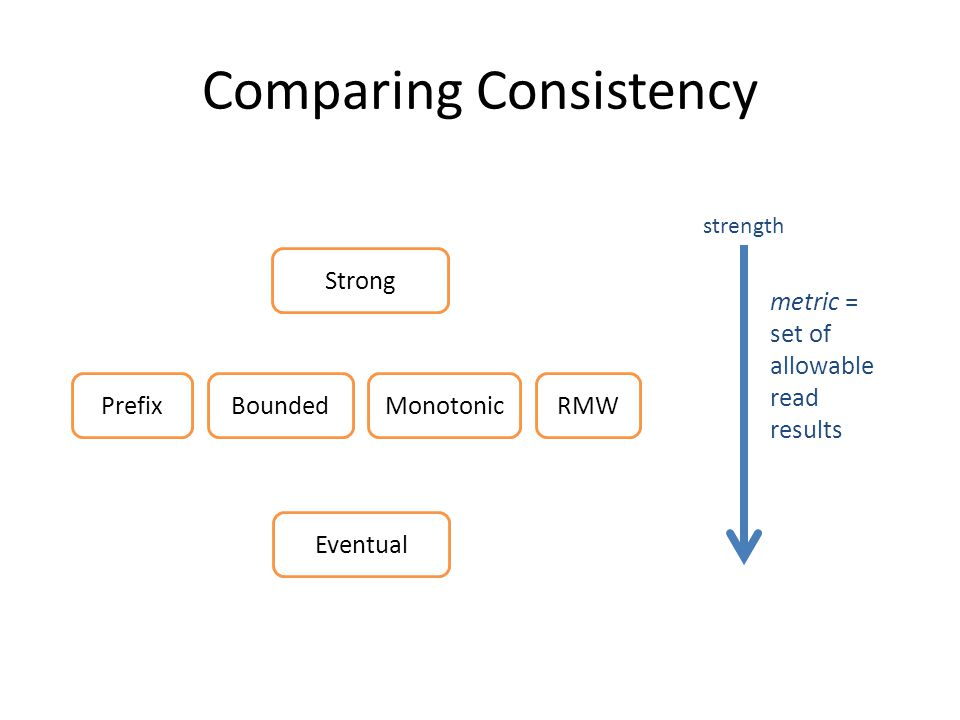 Comparing Consistency Strong RMWMonotonicBoundedPrefix Eventual metric = set of allowable read results strength