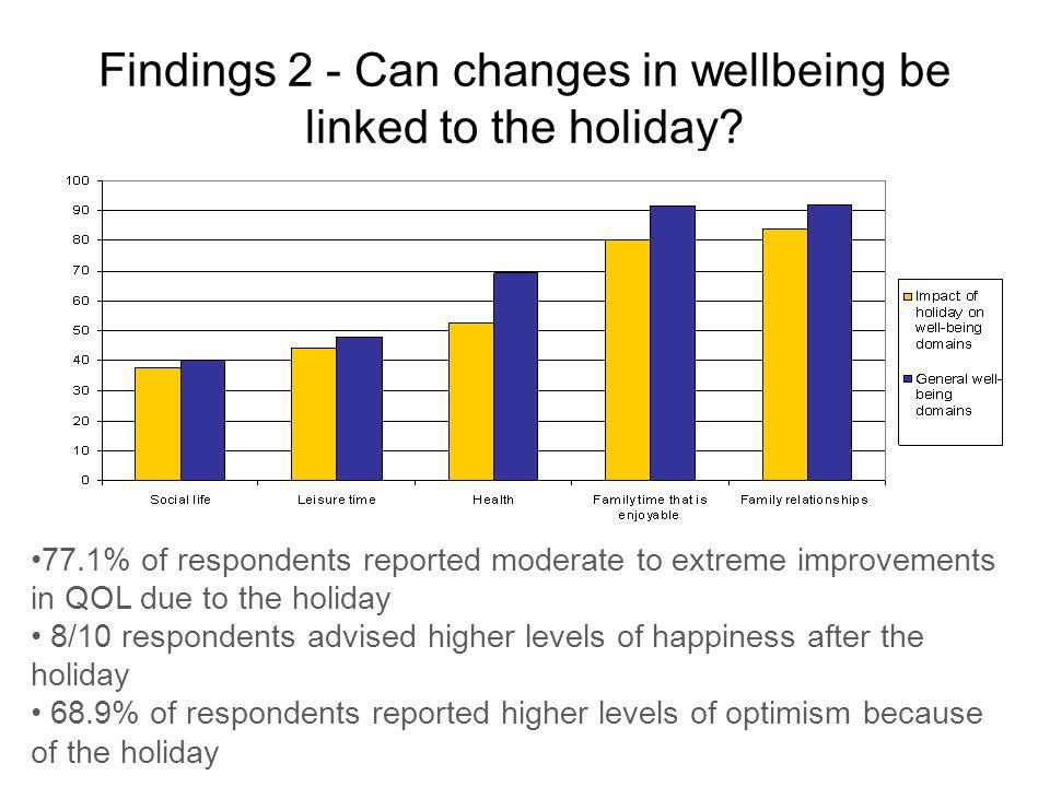 Findings 2 - Can changes in wellbeing be linked to the holiday.