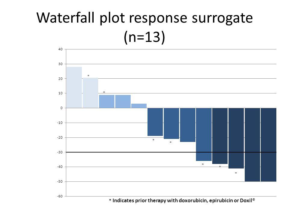 Waterfall plot response surrogate (n=13)
