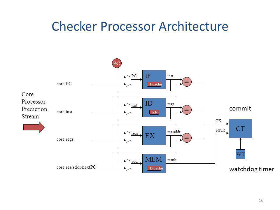 16 result Checker Processor Architecture IF ID CT OK Core Processor Prediction Stream PC = inst PC inst EX = regs core PC core inst core regs MEM = re