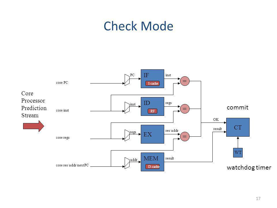 17 Check Mode result IF ID CT OK Core Processor Prediction Stream PC = inst EX = regs core PC core inst core regs MEM = res/addr addr core res/addr/ne