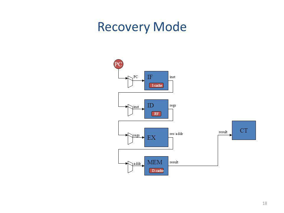18 Recovery Mode result IF ID CT PCinst PC inst EX regs MEM res/addr addr result D-cache I-cache RF
