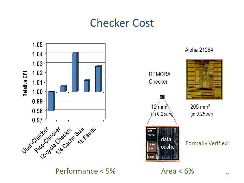 20 Checker Cost 205 mm 2 (in 0.25 um ) Alpha 21264 REMORA Checker data cache inst cache pipe- line BIST 12 mm 2 (in 0.25 um ) Performance < 5%Area < 6