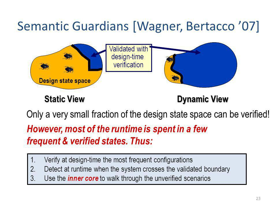 23 Semantic Guardians [Wagner, Bertacco 07] Only a very small fraction of the design state space can be verified! Design state space Static View Valid
