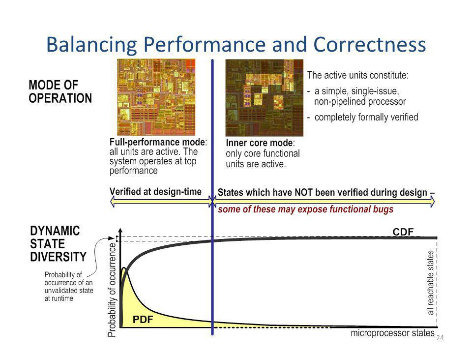 24 Balancing Performance and Correctness