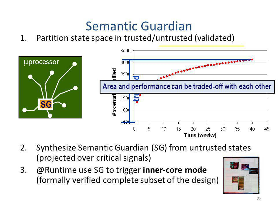 25 processor SG Semantic Guardian 1.Partition state space in trusted/untrusted (validated) 2.Synthesize Semantic Guardian (SG) from untrusted states (