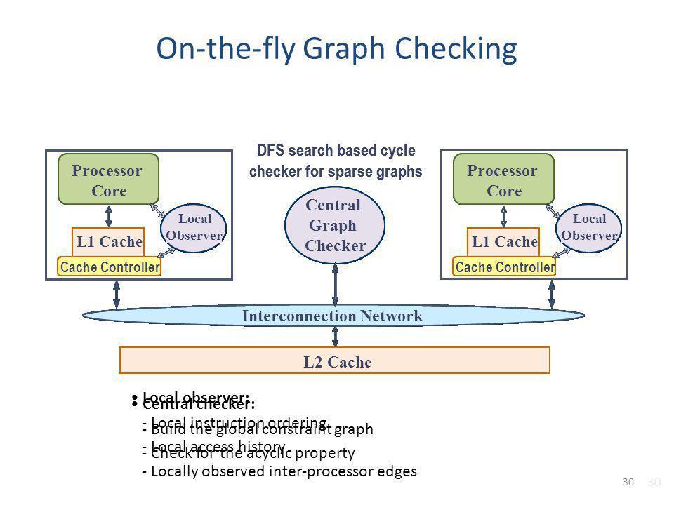 On-the-fly Graph Checking L2 Cache Interconnection Network Processor Core L1 Cache Cache Controller L2 Cache Interconnection Network Processor Core L1