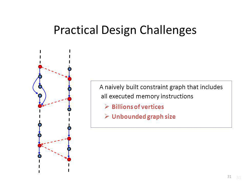 31 Practical Design Challenges A naively built constraint graph that includes all executed memory instructions Billions of vertices Unbounded graph si
