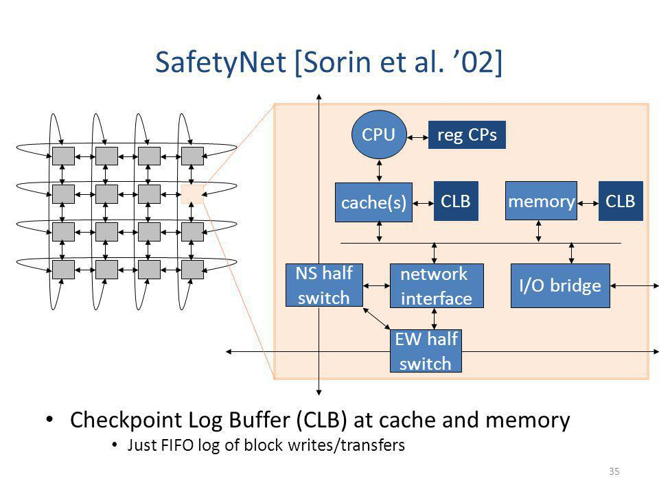 SafetyNet [Sorin et al. 02] Checkpoint Log Buffer (CLB) at cache and memory Just FIFO log of block writes/transfers CPU cache(s) CLB memory network in