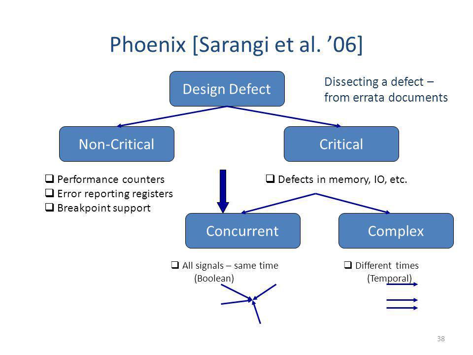 Phoenix [Sarangi et al. 06] Design Defect Non-CriticalCritical Performance counters Error reporting registers Breakpoint support Defects in memory, IO