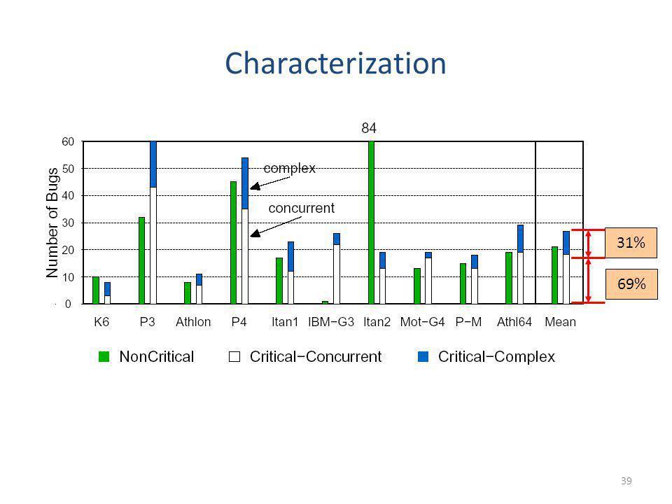 31% 69% Characterization 39