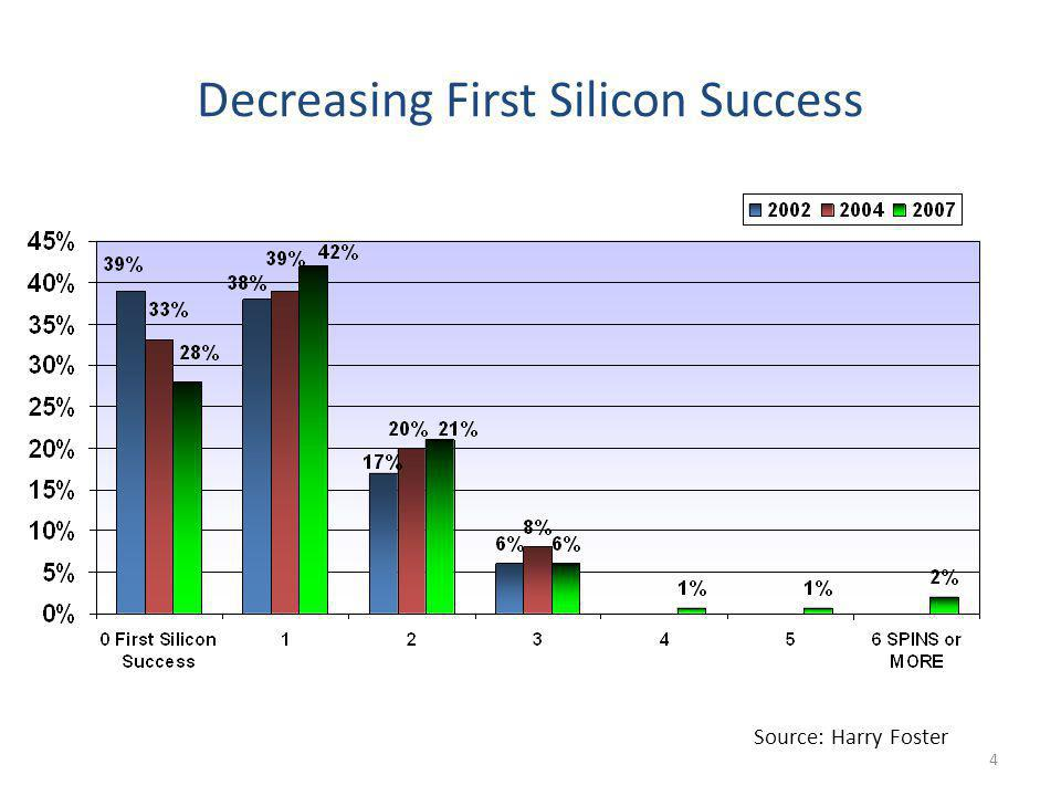 Decreasing First Silicon Success Source: Harry Foster 4