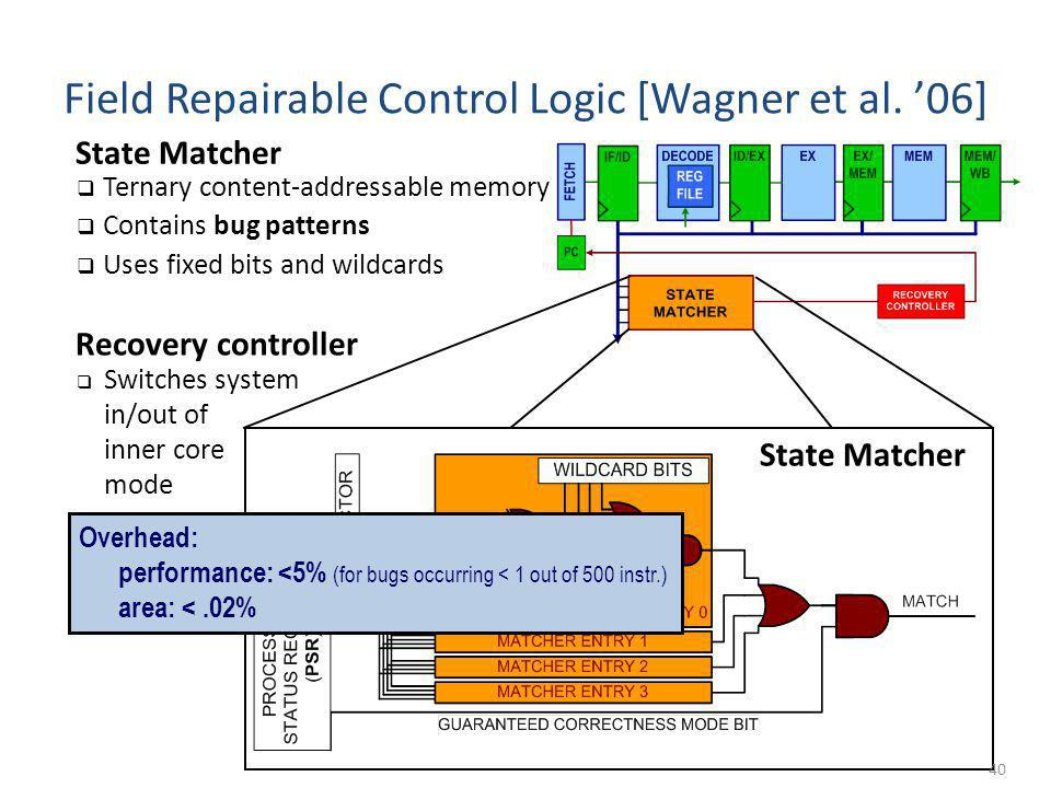 40 Field Repairable Control Logic [Wagner et al. 06] Ternary content-addressable memory Contains bug patterns Uses fixed bits and wildcards Switches s