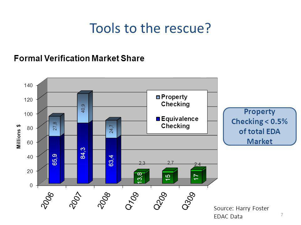 Tools to the rescue? Source: Harry Foster EDAC Data Property Checking < 0.5% of total EDA Market 7