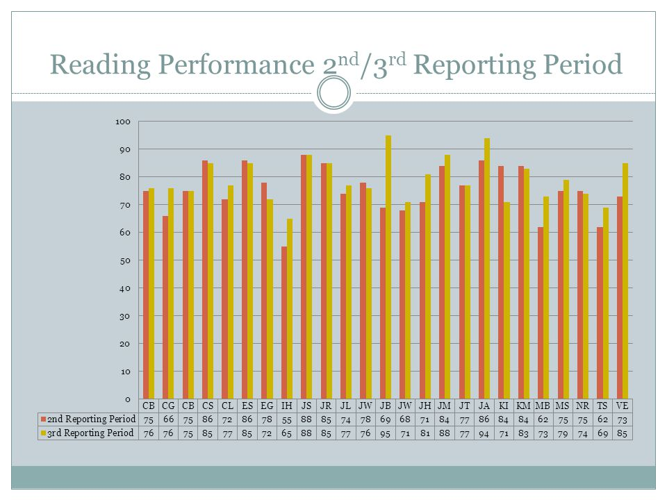 Reading Performance 2 nd /3 rd Reporting Period