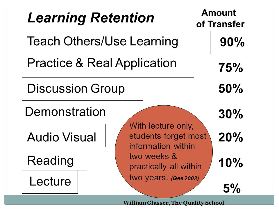 With lecture only, students forget most information within two weeks & practically all within two years. (Gee 2003) Amount of Transfer Teach Others/Us