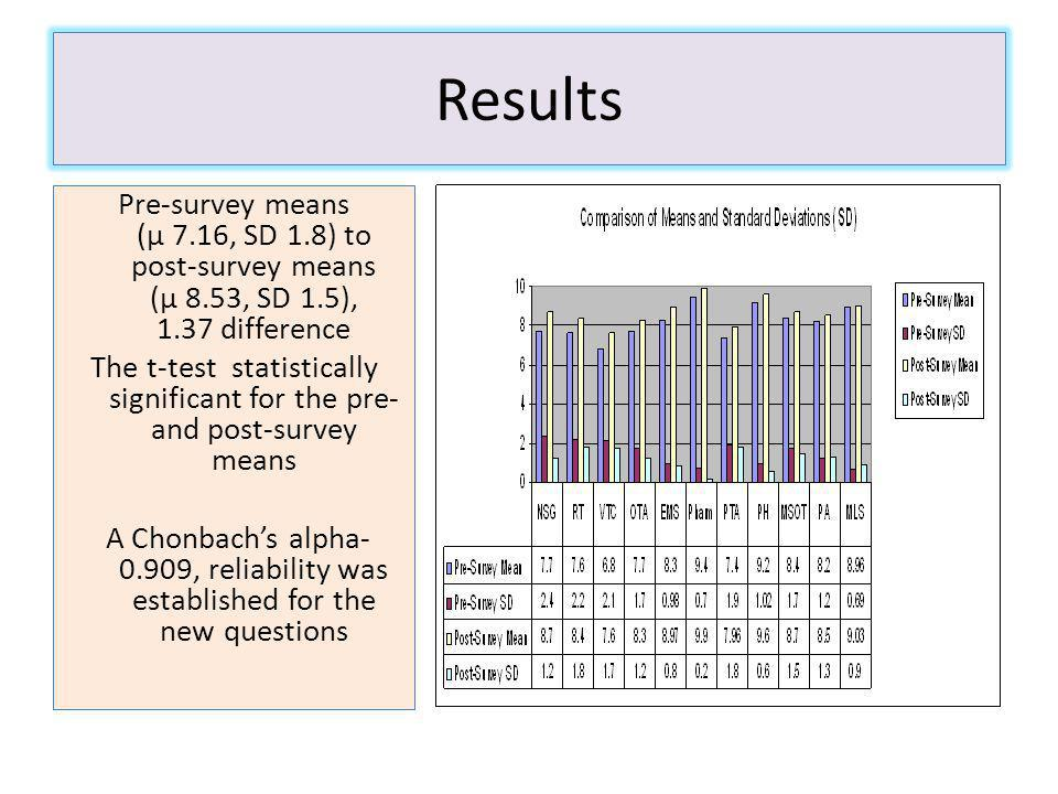 Results Pre-survey means (µ 7.16, SD 1.8) to post-survey means (µ 8.53, SD 1.5), 1.37 difference The t-test statistically significant for the pre- and post-survey means A Chonbachs alpha- 0.909, reliability was established for the new questions