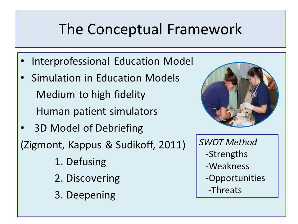 The Conceptual Framework Interprofessional Education Model Simulation in Education Models Medium to high fidelity Human patient simulators 3D Model of Debriefing (Zigmont, Kappus & Sudikoff, 2011) 1.