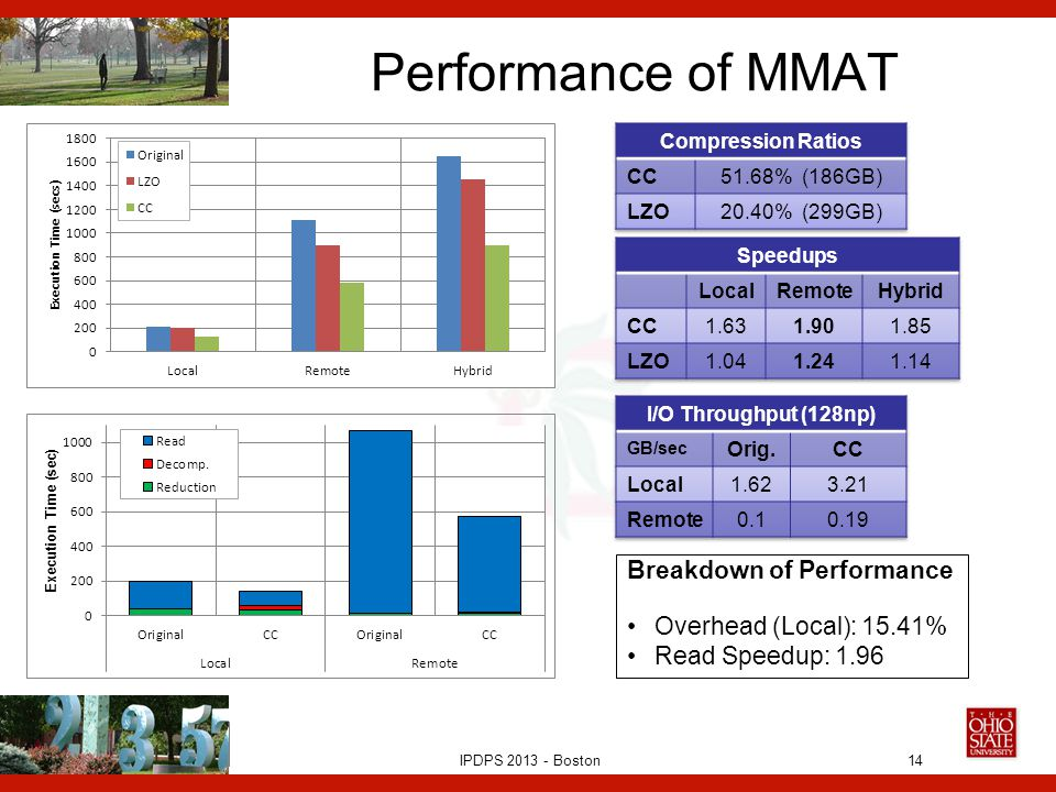 IPDPS 2013 - Boston Performance of MMAT 14 Breakdown of Performance Overhead (Local): 15.41% Read Speedup: 1.96