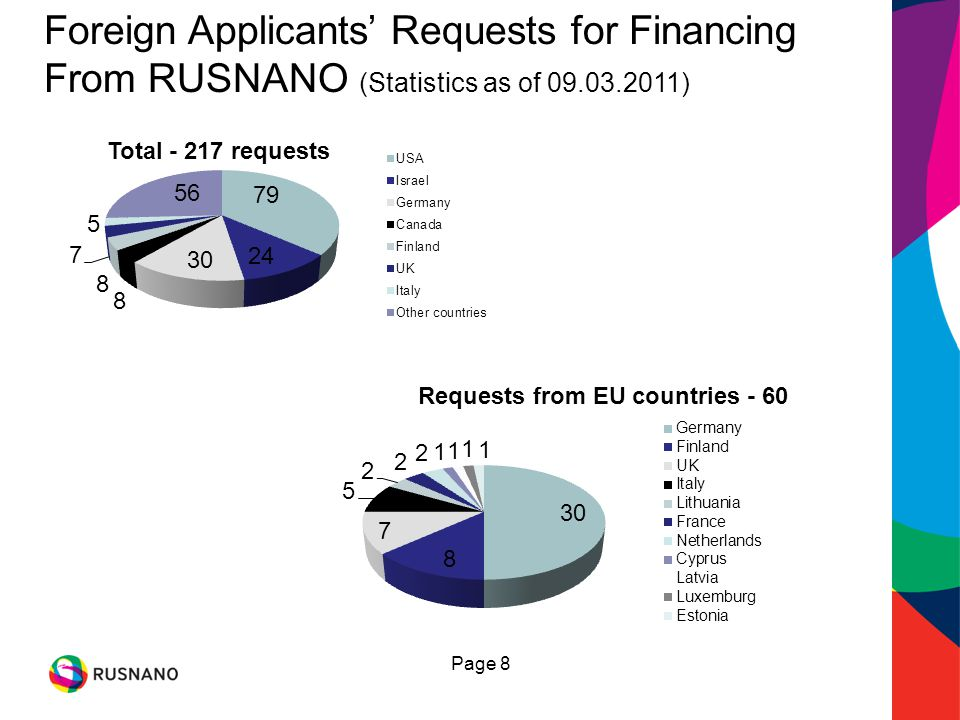 Foreign Applicants Requests for Financing From RUSNANO (Statistics as of 09.03.2011) Page 8