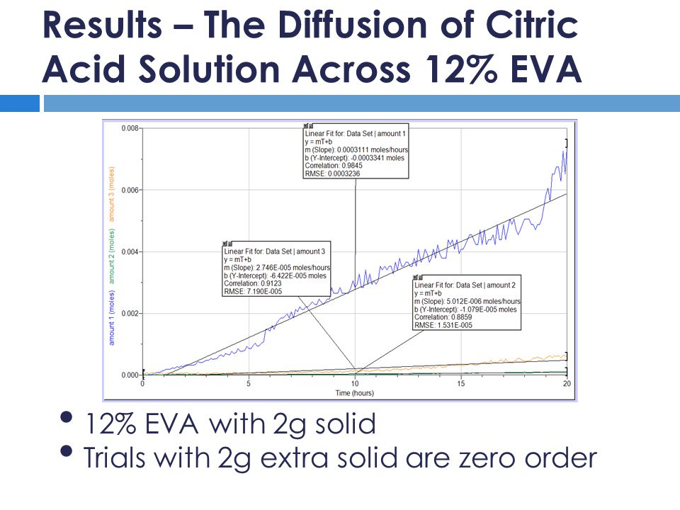 Results – The Diffusion of Citric Acid Solution Across 12% EVA 12% EVA with 2g solid Trials with 2g extra solid are zero order