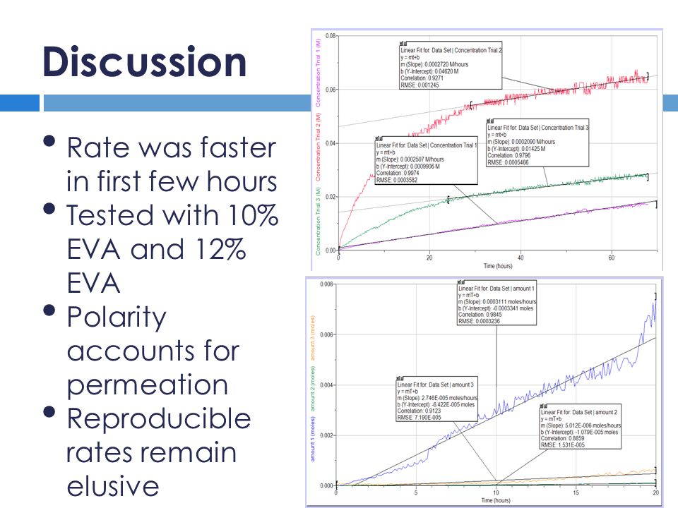 Discussion Rate was faster in first few hours Tested with 10% EVA and 12% EVA Polarity accounts for permeation Reproducible rates remain elusive