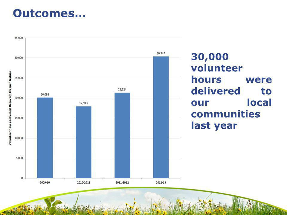 Outcomes… 30,000 volunteer hours were delivered to our local communities last year