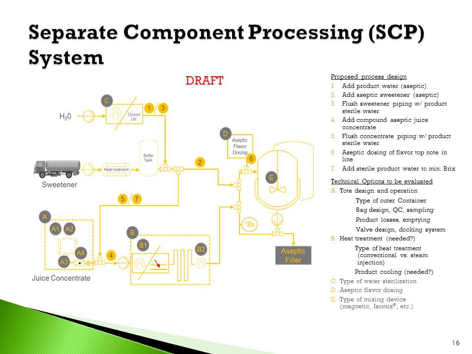 16 Proposed process design 1.Add product water (aseptic) 2.Add aseptic sweetener (aseptic) 3.Flush sweetener piping w/ product sterile water 4.Add compound aseptic juice concentrate 5.Flush concentrate piping w/ product sterile water 6.Aseptic dosing of flavor top note in line 7.Add sterile product water to min.