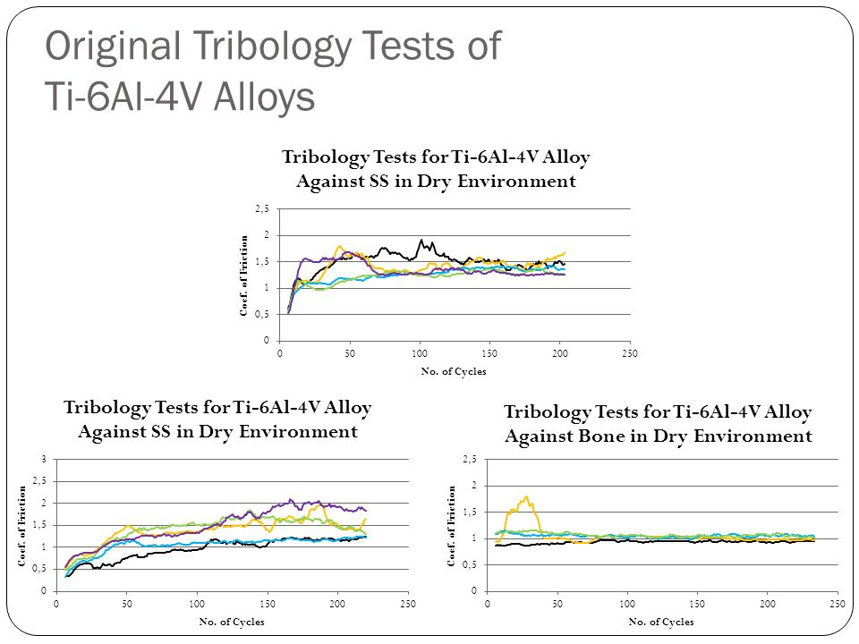 Original Tribology Tests of Ti-6Al-4V Alloys