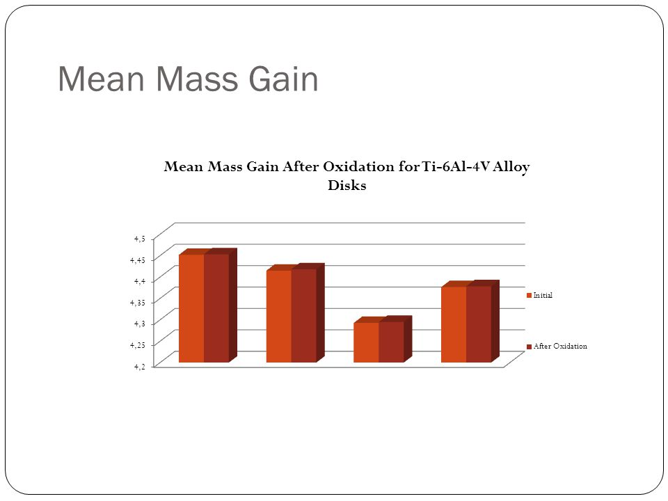 Mean Mass Gain