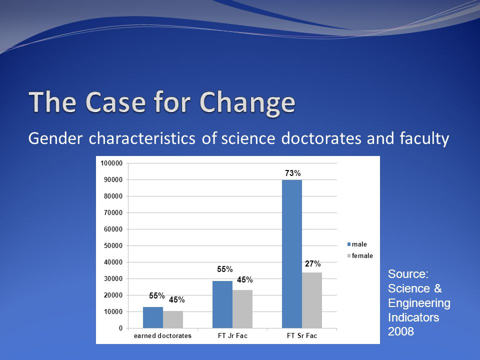 Gender characteristics of science doctorates and faculty Source: Science & Engineering Indicators 2008 55% 45% 27% 73%