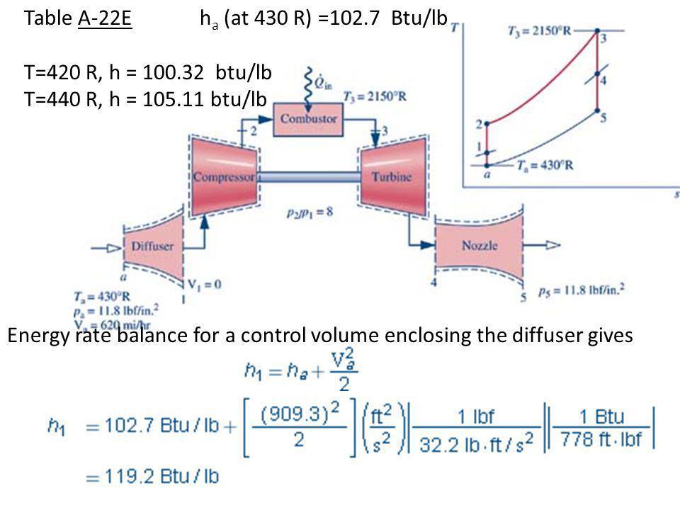 Energy rate balance for a control volume enclosing the diffuser gives Table A-22E T=420 R, h = 100.32 btu/lb T=440 R, h = 105.11 btu/lb h a (at 430 R)