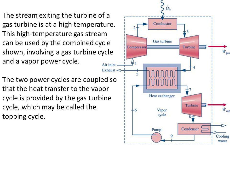 The stream exiting the turbine of a gas turbine is at a high temperature. This high-temperature gas stream can be used by the combined cycle shown, in