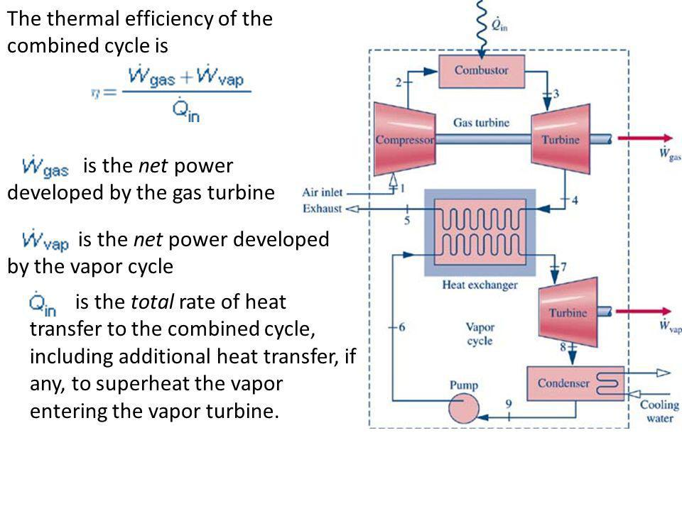 The thermal efficiency of the combined cycle is is the net power developed by the gas turbine is the net power developed by the vapor cycle is the tot