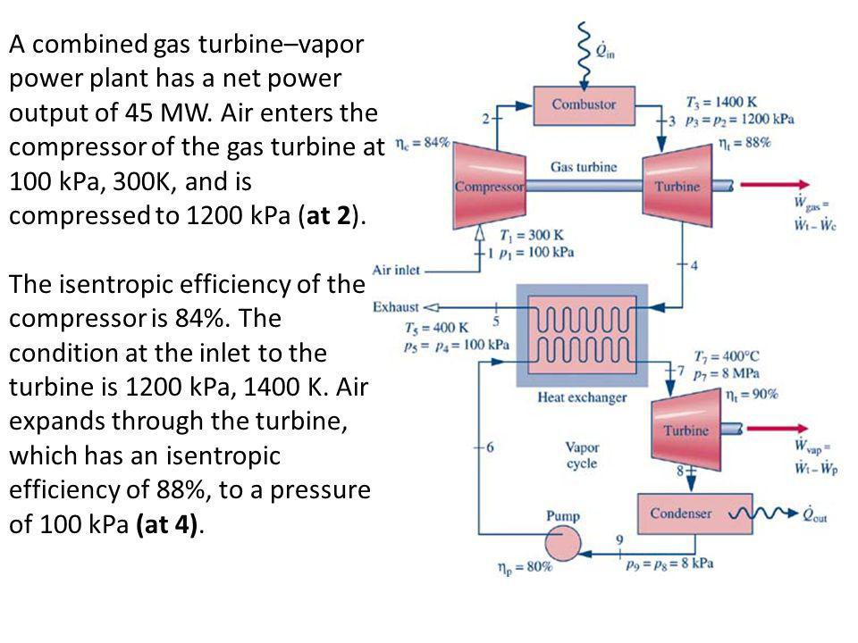 A combined gas turbine–vapor power plant has a net power output of 45 MW. Air enters the compressor of the gas turbine at 100 kPa, 300K, and is compre
