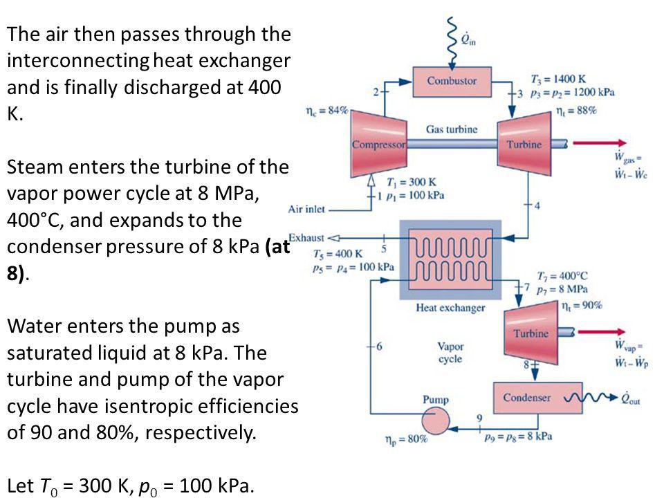 The air then passes through the interconnecting heat exchanger and is finally discharged at 400 K. Steam enters the turbine of the vapor power cycle a