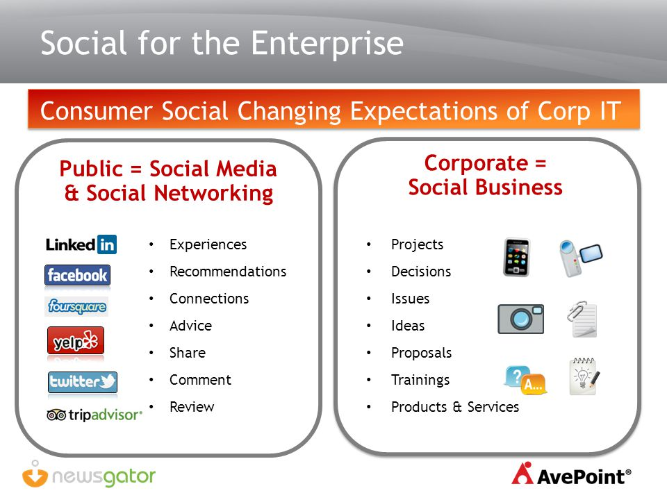 Social for the Enterprise Consumer Social Changing Expectations of Corp IT Public = Social Media & Social Networking Experiences Recommendations Conne