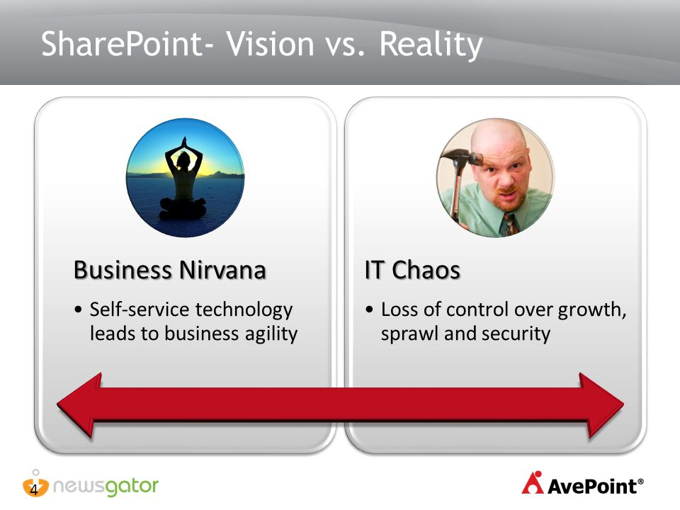 SharePoint- Vision vs. Reality Business Nirvana Self-service technology leads to business agility IT Chaos Loss of control over growth, sprawl and sec