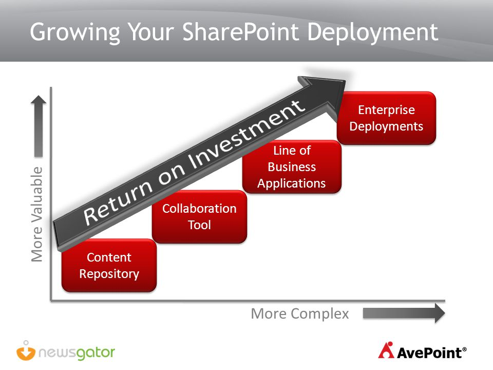 Growing Your SharePoint Deployment More Valuable More Complex Content Repository Collaboration Tool Collaboration Tool Line of Business Applications E