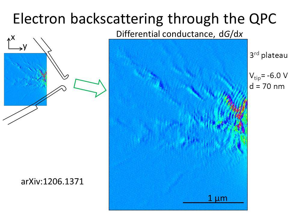 Electron backscattering through the QPC 3 rd plateau V tip = -6.0 V d = 70 nm 1 µm x y Differential conductance, dG/dx arXiv:1206.1371