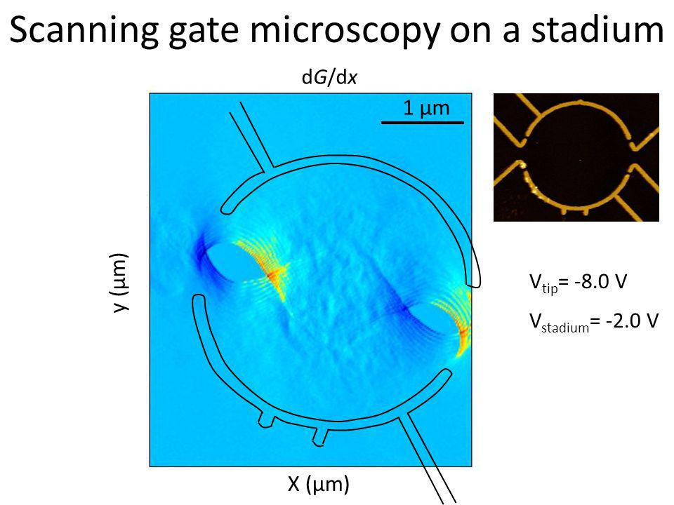 Scanning gate microscopy on a stadium dG/dx V tip = -8.0 V V stadium = -2.0 V X (µm) 1 µm y (µm)