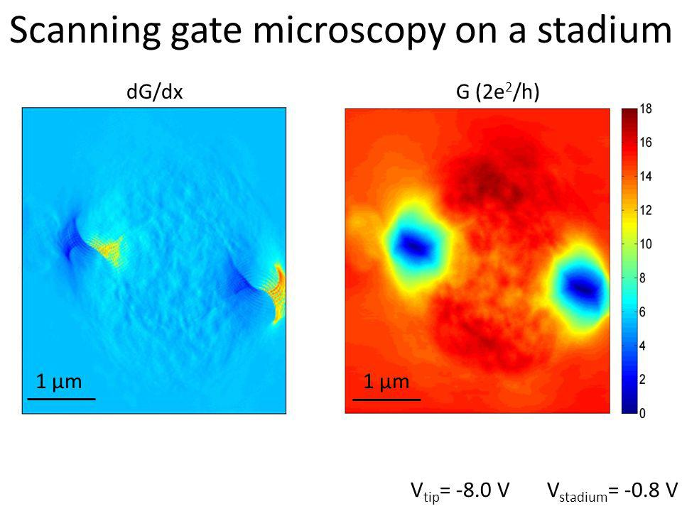 V tip = -8.0 V V stadium = -0.8 V Scanning gate microscopy on a stadium G (2e 2 /h)dG/dx 1 µm