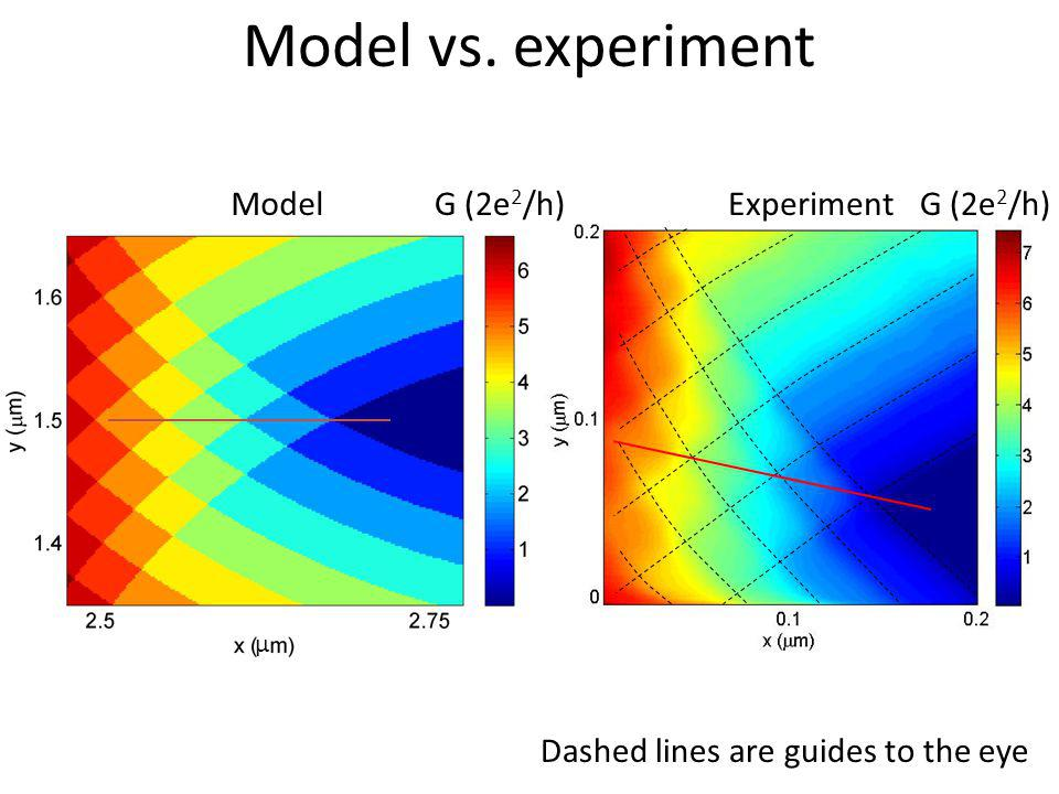µ Dashed lines are guides to the eye Model vs. experiment ModelG (2e 2 /h) Experiment