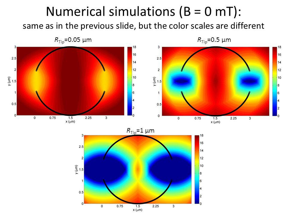 Numerical simulations (B = 0 mT): same as in the previous slide, but the color scales are different R Tip =0.05 µmR Tip =0.5 µm R Tip =1 µm