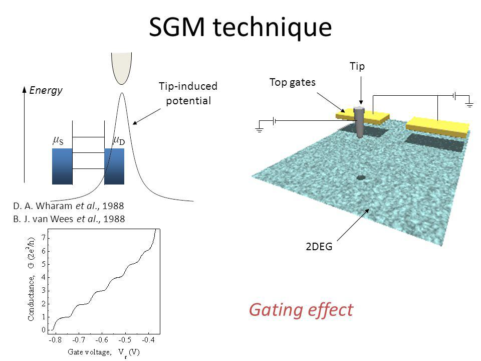 SGM technique Gating effect μSμS μDμD Energy Top gates 2DEG Tip Tip-induced potential D. A. Wharam et al., 1988 B. J. van Wees et al., 1988