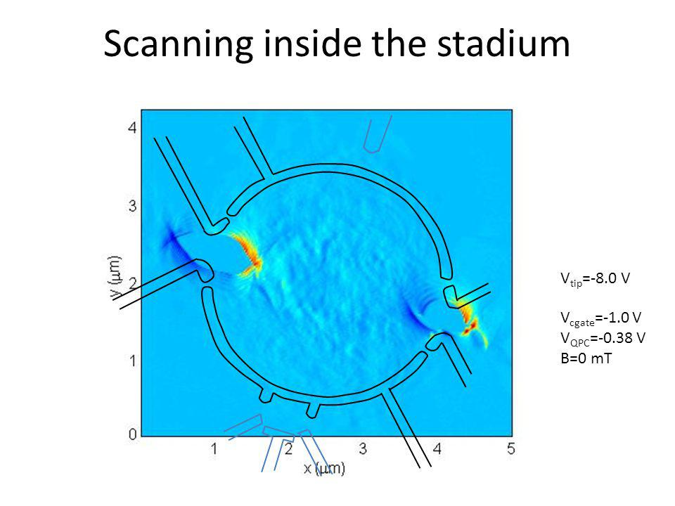 Scanning inside the stadium V cgate =-1.0 V V QPC =-0.38 V B=0 mT V tip =-8.0 V