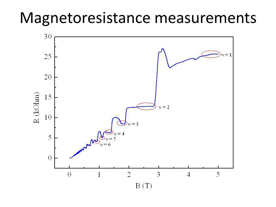 Magnetoresistance measurements